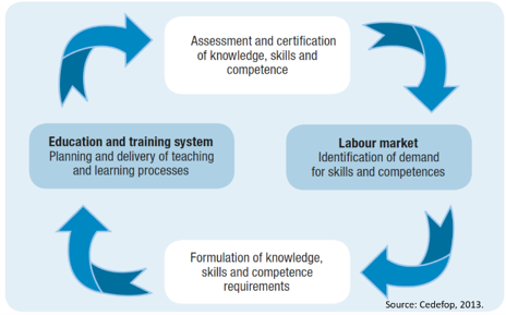 Education Training Labor Market